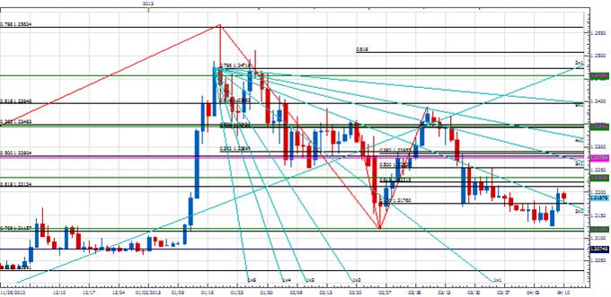 Analyse: Entwicklung einer EUR/CHF Range?