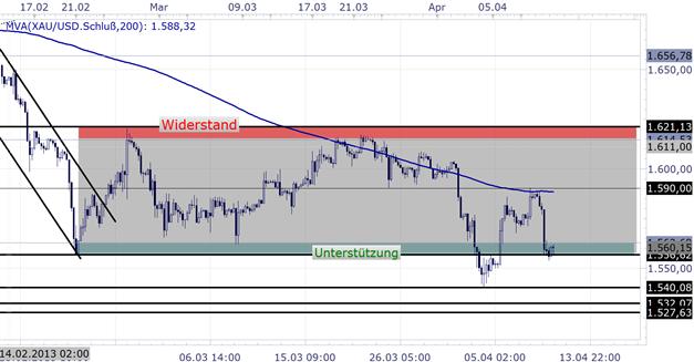 Gold: 1.590 zog als Widerstand, starker Long-Aufbau der Retail-Trader warnt