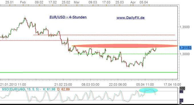 EUR/USD versucht sich an der 1,3150er Region – langsam wirds Zeit...