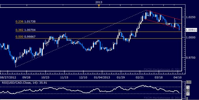 USD/CAD Technical Analysis 04.11.2013