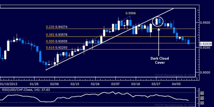 USD/CHF Technical Analysis 04.11.2013