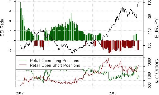 Japanese Yen Meltdown Produces Banner Week for Trading Strategies