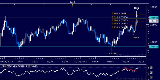AUD/USD Technical Analysis 04.12.2013