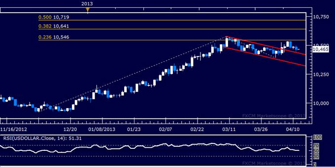 US Dollar Technical Analysis 04.12.2013