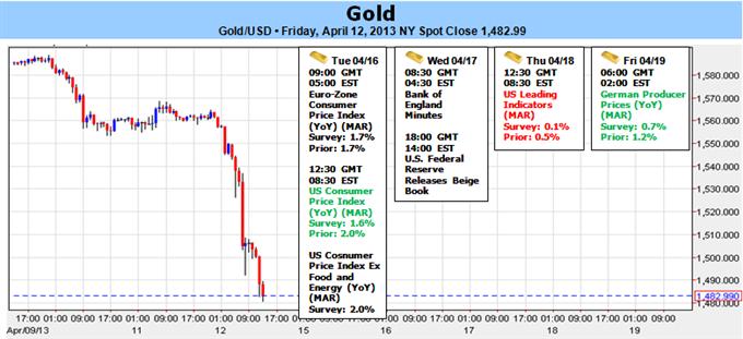 L'or dégringole au-delà de son support clé alors que la Fed réfléchit à la fin du QE ; $1482 en point de mire