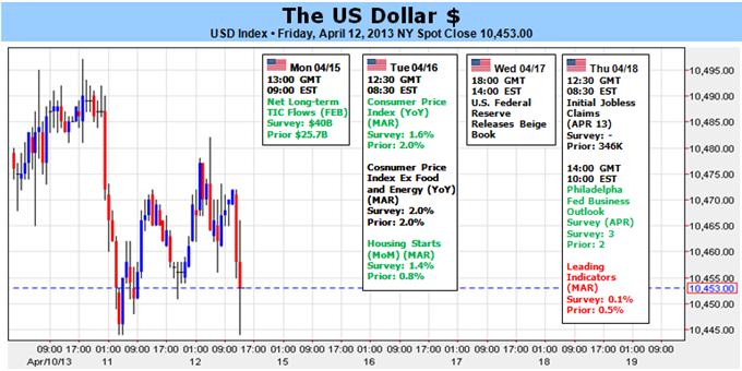 US Dollar in Short-term Panic Amid Weak Data, Falling Yields