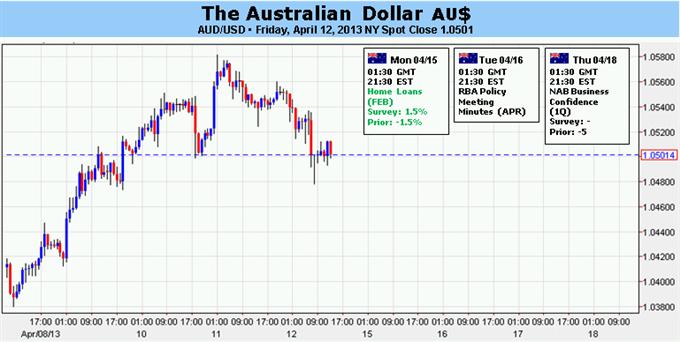 Forex_Australian_Dollar_Looks_to_Earnings_Docket_to_Set_Direction__body_Picture_5.png, Australian Dollar Looks to Earnings Docket to Set Direction