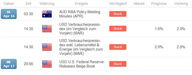 AUD/USD - Großspekulanten ziehen sich zurück