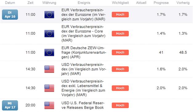 EUR/USD  Großspekulanten reduzieren ihr Short-Engagement