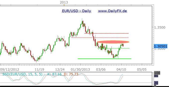EUR/USD in der kommenden Woche – Make it or break it?