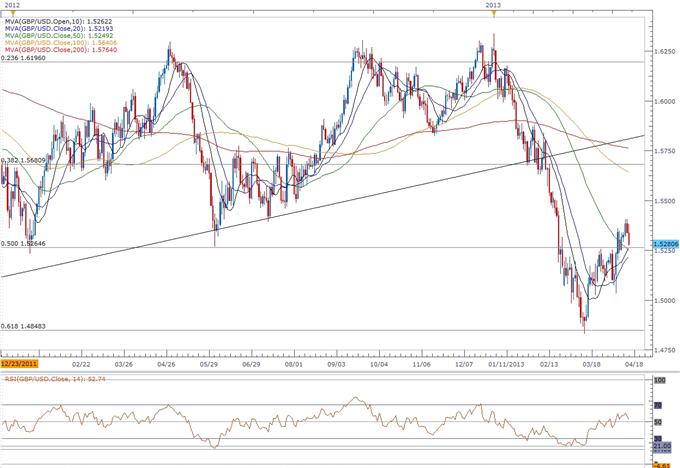 GBP/USD- Trading the U.K. Consumer Price Report