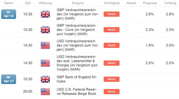 GBP: Großspekulanten so Short wie zuletzt am  08.06.2010