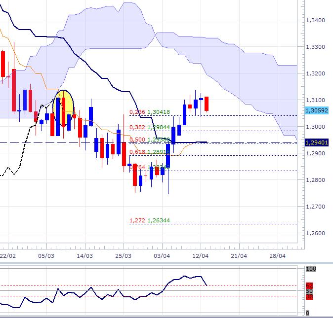 EUR/USD et USD/JPY selon Ichimoku
