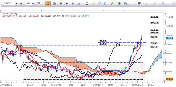 USD/JPY: Les replis sont à optimiser pour les acheteurs