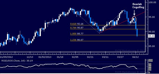 Matières premières : La liquidation de l'or s'accélère, le pétrole en baisse avec l'appétit du risque