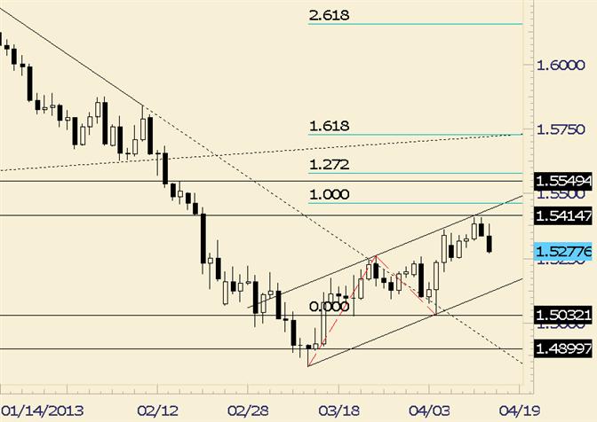 GBP/USD Breaks Lower after Inside Day