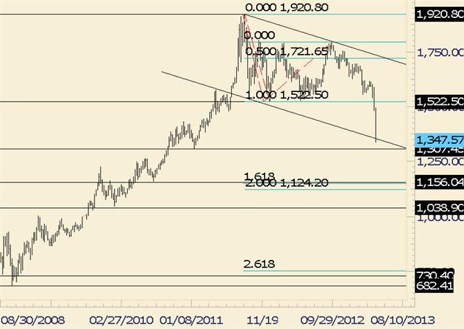 Gold weitet historischen Absturz aus - Tief von 2011 in Sicht