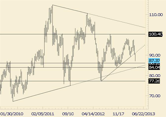 Crude schneidet durch fast 10-monatige Trendlinie