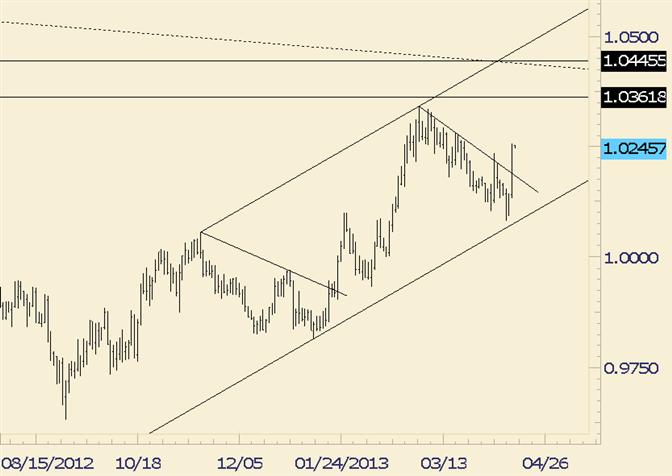 USD/CAD Break Feels Like Late January