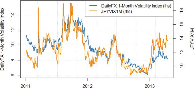Japanese Yen Bounce Might Start Larger Correction