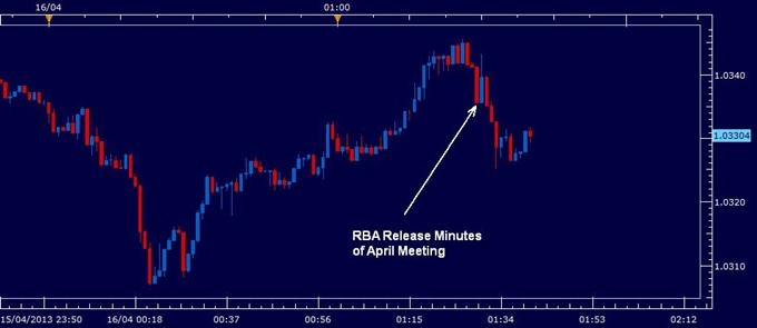 Australian Dollar Slightly Lower After RBA Minutes, Gold Losses