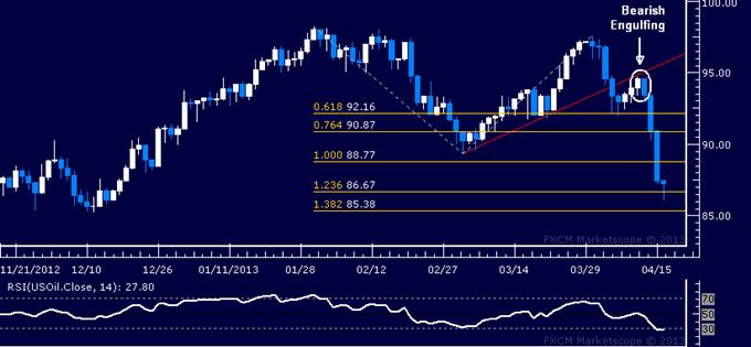 Rohstoffe: Gold-Rebound könnte nach US Inflationsfall kurzlebig sein