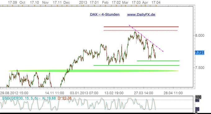 DAX stabilisiert sich – nur ein leichtes Aufbäumen?