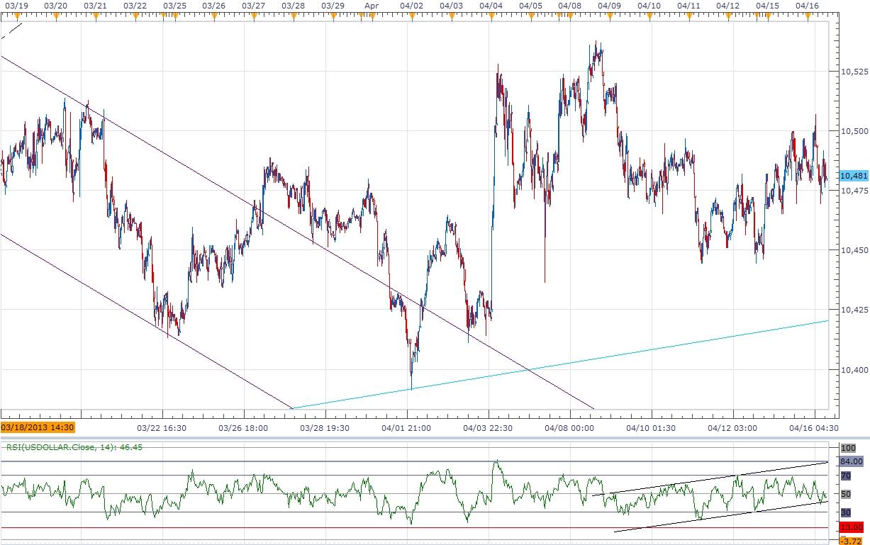 FOREX-Euro Dollar Chart