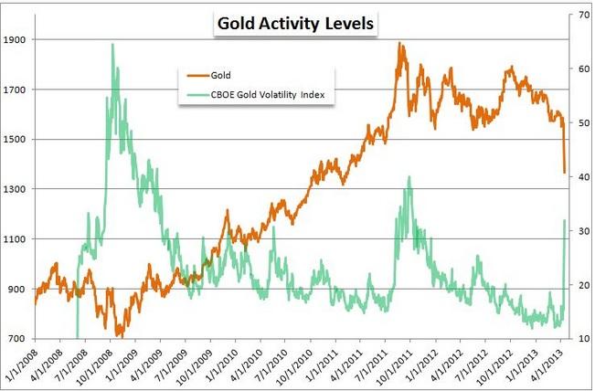 Gold: nach dem Sell Off ist vor dem Sell Off?
