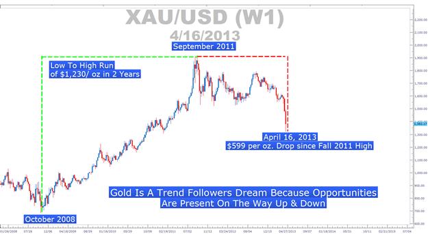 La leçon très importante de l'or pour les suiveurs de tendance