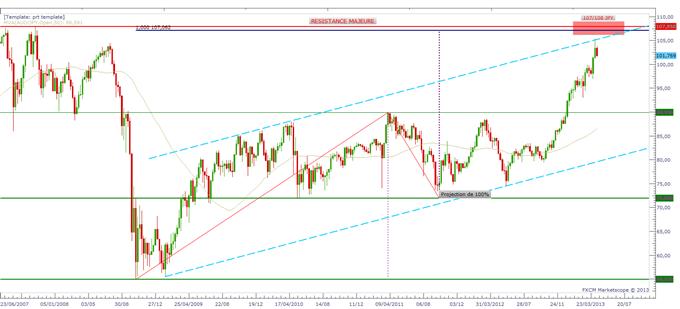 AUD/JPY - L'impact des annonces de la BoJ sur le Dollar Australien proche de son terme ?