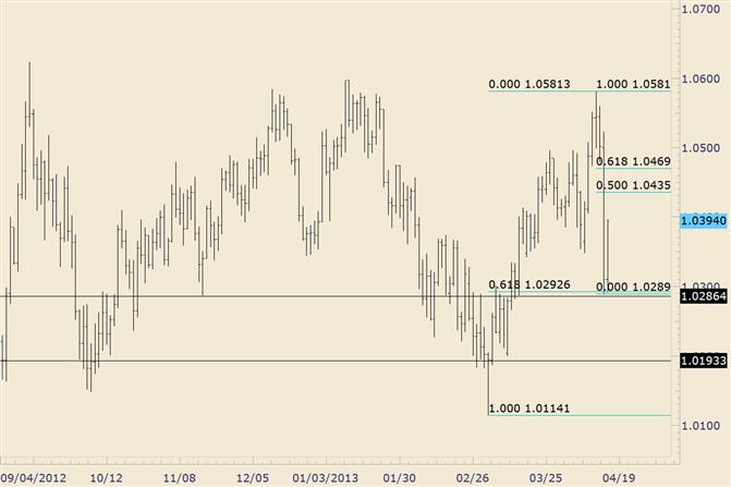 AUD/USD Holds Fibonacci Support