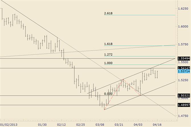 GBP/USD Retraces Monday Drop ahead of BoE Minutes