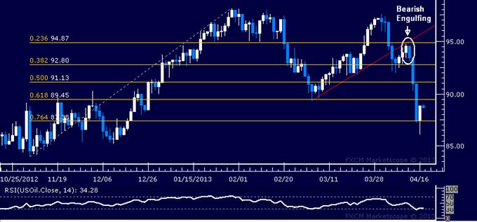 Crude Oil, Gold May Resume Selloff on Fed Beige Book