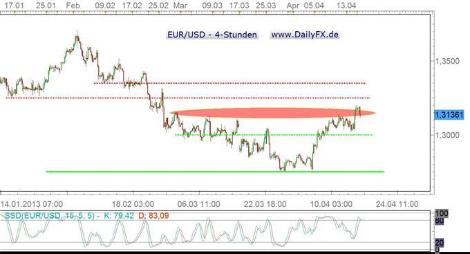 EUR/USD: Fehlausbruch oder kommt da noch was?