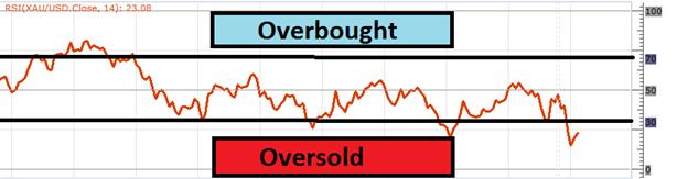 Le trading de l'or et des marchés survendus