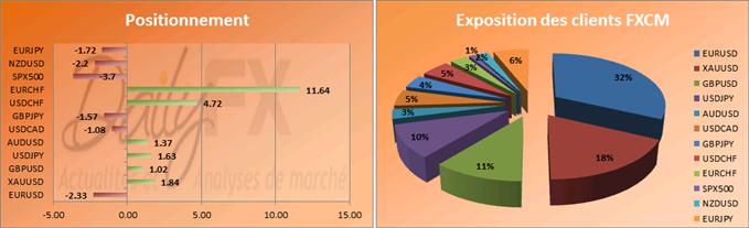 SSI du 17 avril - Légère baisse des acheteurs sur l'Or