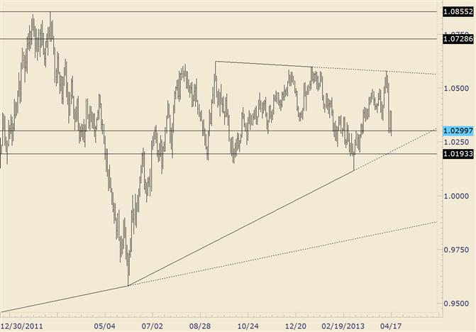 eliottWaves_aud-usd_body_audusd.png, AUD/USD Trendline and Next Fibonacci Level Near 1.0200