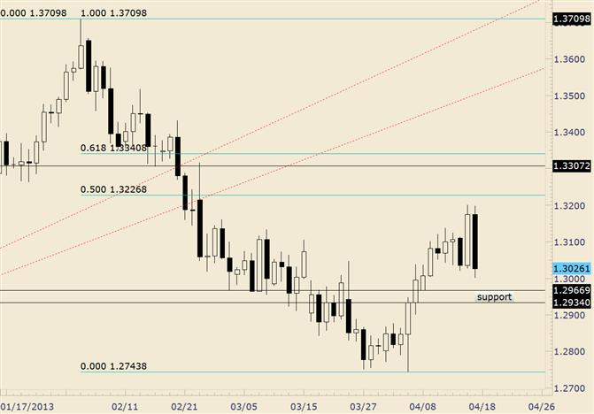 EUR/USD Nasty False Break-Support at 1.2970