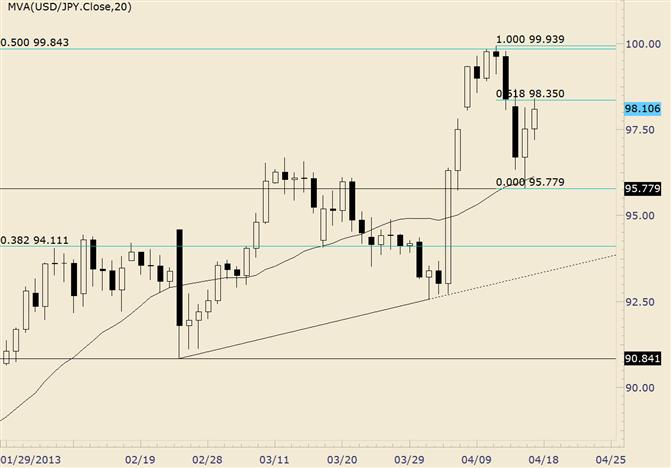 USD/JPY Trading Between Fibonacci Level and Moving Average