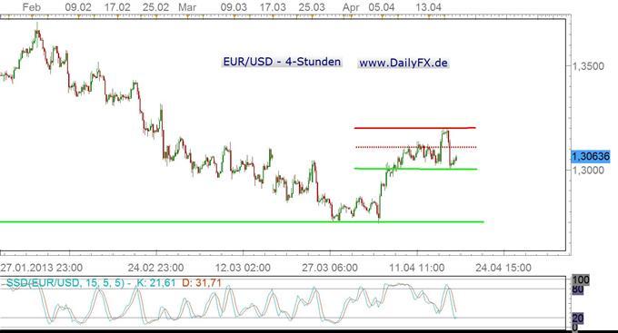 EUR/USD wohl gemächlich ins Wochenende