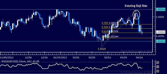 AUD/USD Technical Analysis 04.18.2013