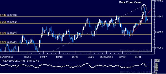 NZD/USD Technical Analysis 04.18.2013