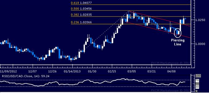 USD/CAD Technical Analysis 04.18.2013