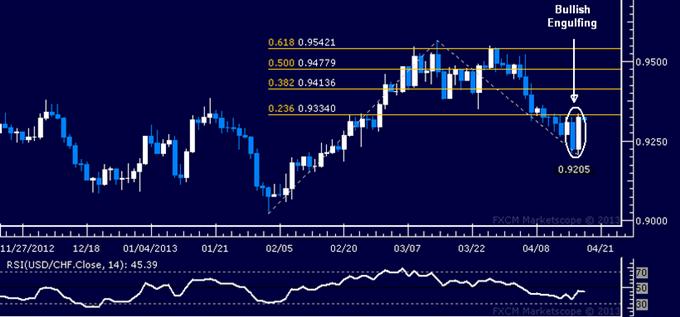 USD/CHF Technical Analysis 04.18.2013