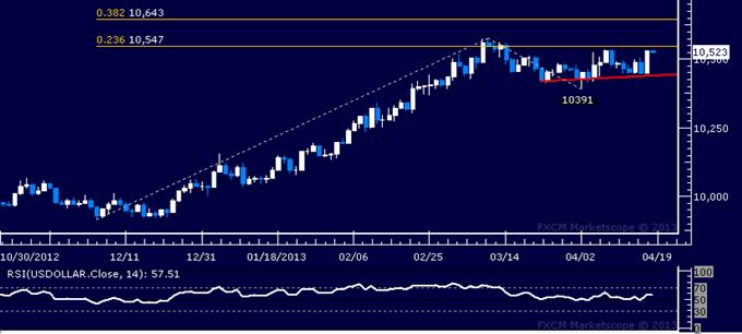 US Dollar Technische Analyse 18.04.2013