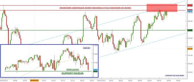 Quelle est la portée de la vague de correction actuelle des indices européens ?