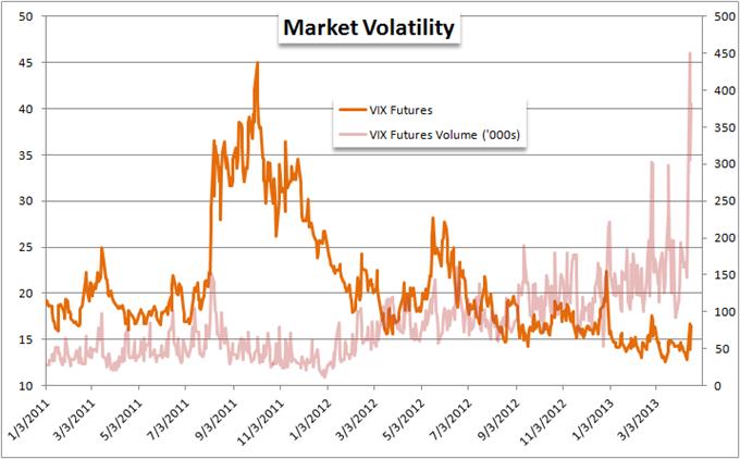 Forex market volatility