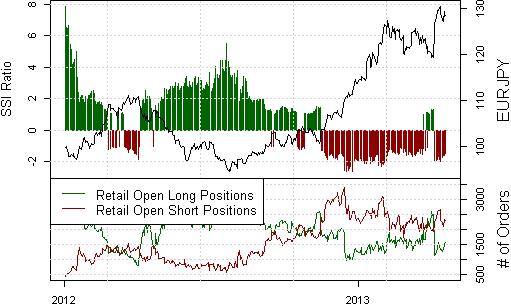 Japanischer Yen Bounce führt Systeme zum Kauf
