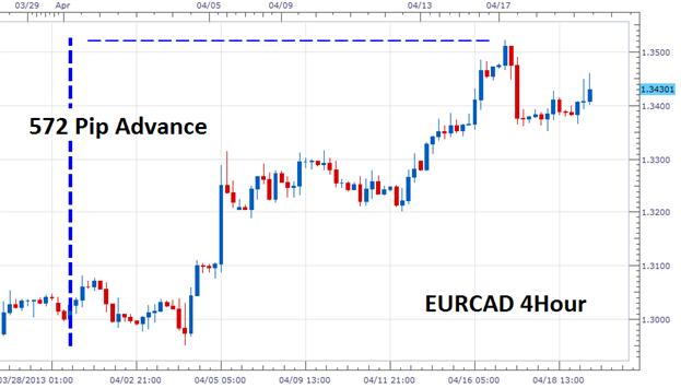 Kann der kurzfristige EUR/CAD Trend weitergehen?